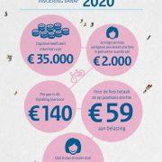 fiscaal-fietsen-zaak-minfin_infographics_fiets-az